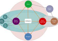 Grafik stellt die netzwerkbasierte Unterstützung für Schüler und Schülerinnen mit Autismus dar