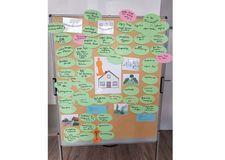 Foto Pinnwand mit Karteikarten zum Thema Wohnen für Menschen mit Autismus