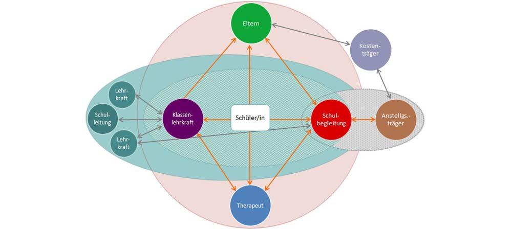 Grafik eines Netzwerkes beteiligter Akteure in der Schulbegleitung